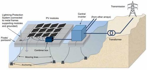 solar panels on water
